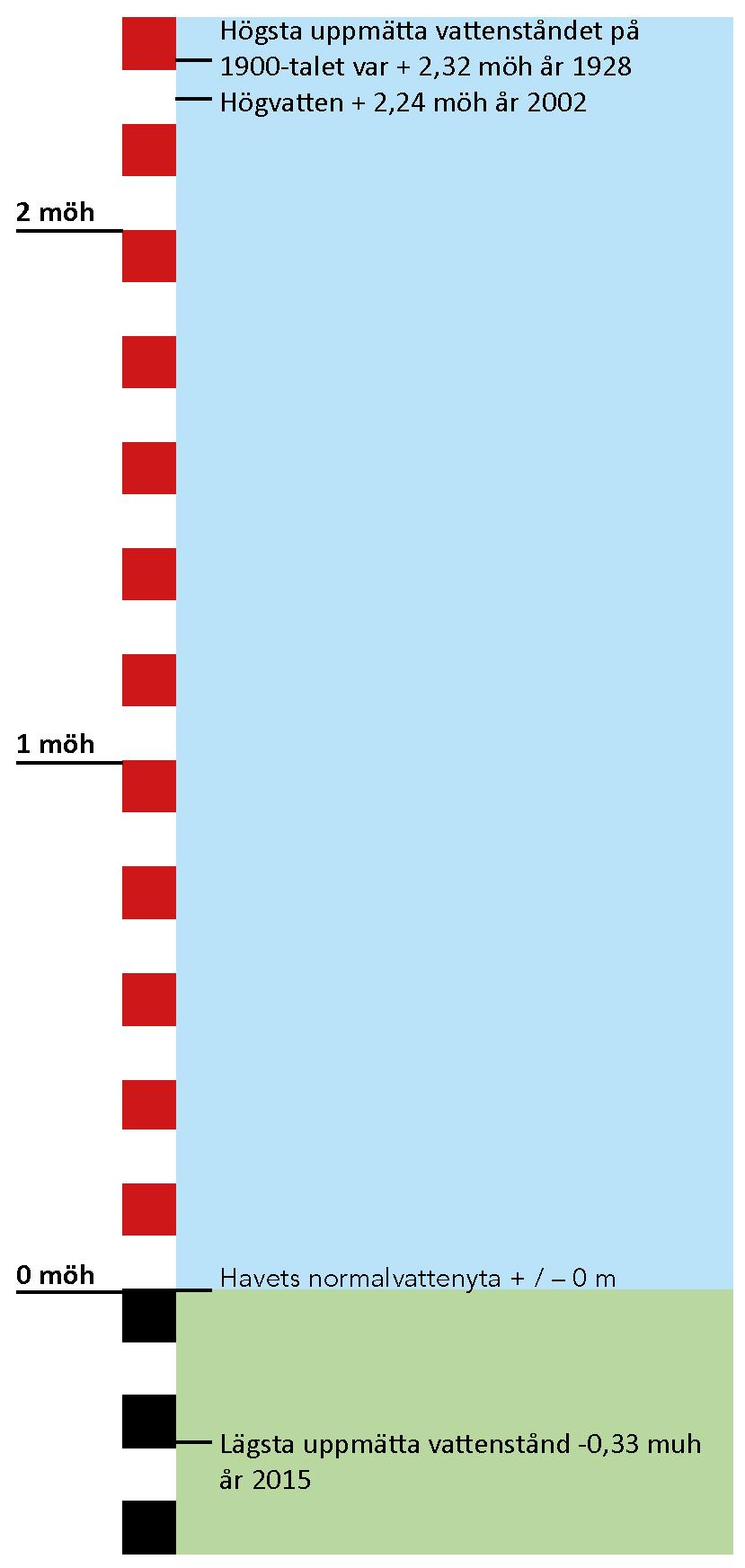 Pegel med Vattenrikets vattenstånd
