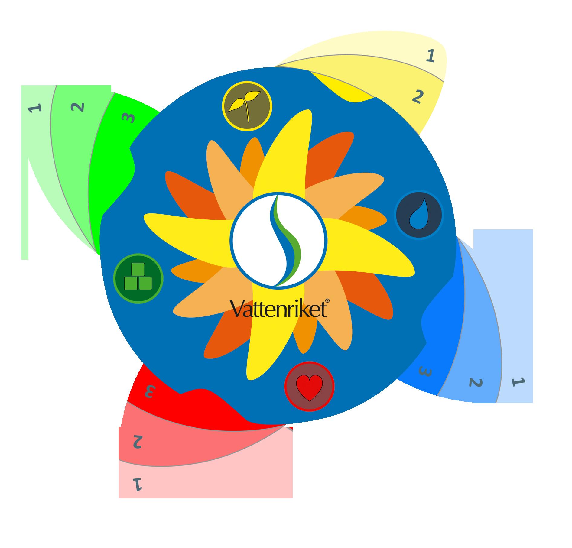 Vattenrikeblomman - ett pedagogiskt veerktyg om ekosystemtjänster